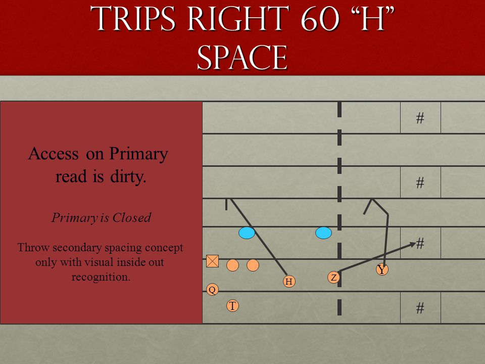 Trips Right 60 H Space Access on Primary read is dirty. # # # # # #