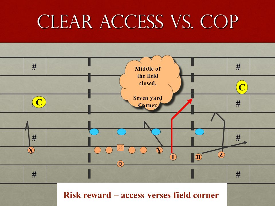 Middle of the field closed. Risk reward – access verses field corner