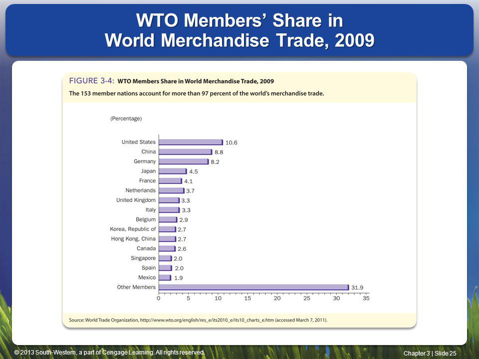 WTO Members' Share in World Merchandise Trade, 2009
