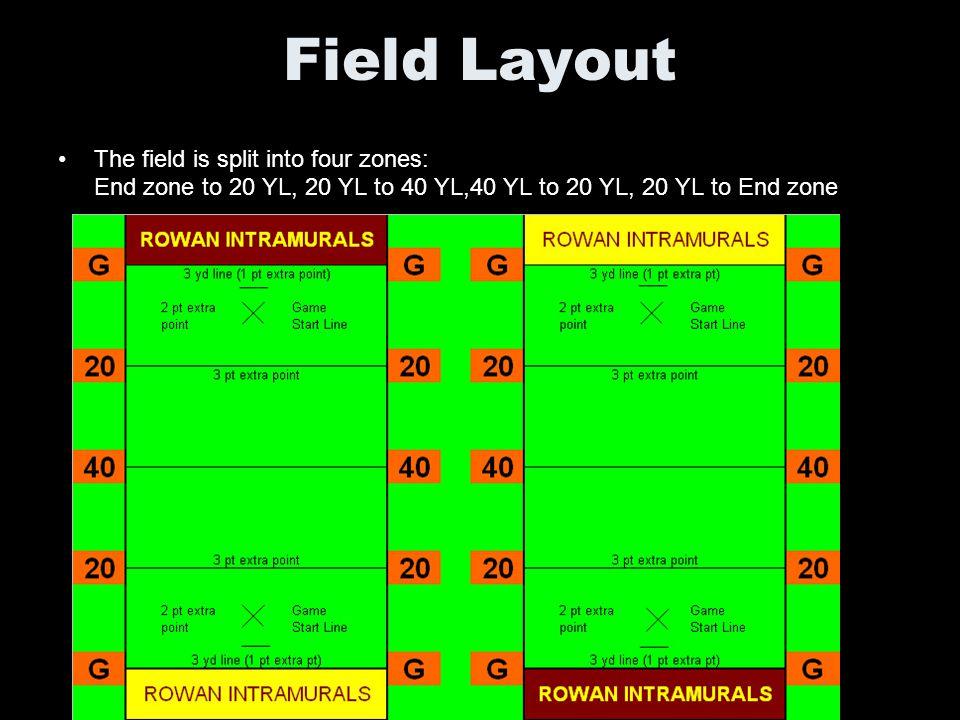 Field Layout The field is split into four zones: