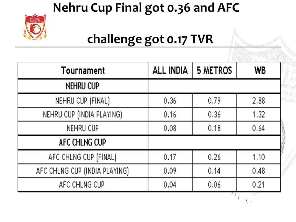 Nehru Cup Final got 0.36 and AFC challenge got 0.17 TVR