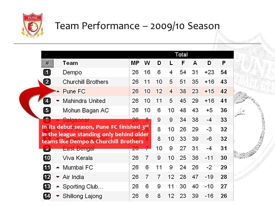 Team Performance – 2009/10 Season