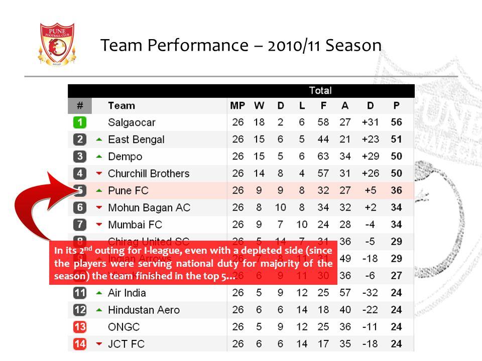 Team Performance – 2010/11 Season