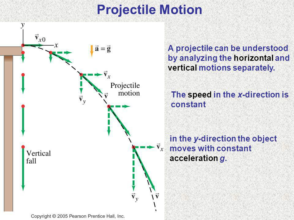 Projectile Motion A projectile can be understood by analyzing the horizontal and vertical motions separately.