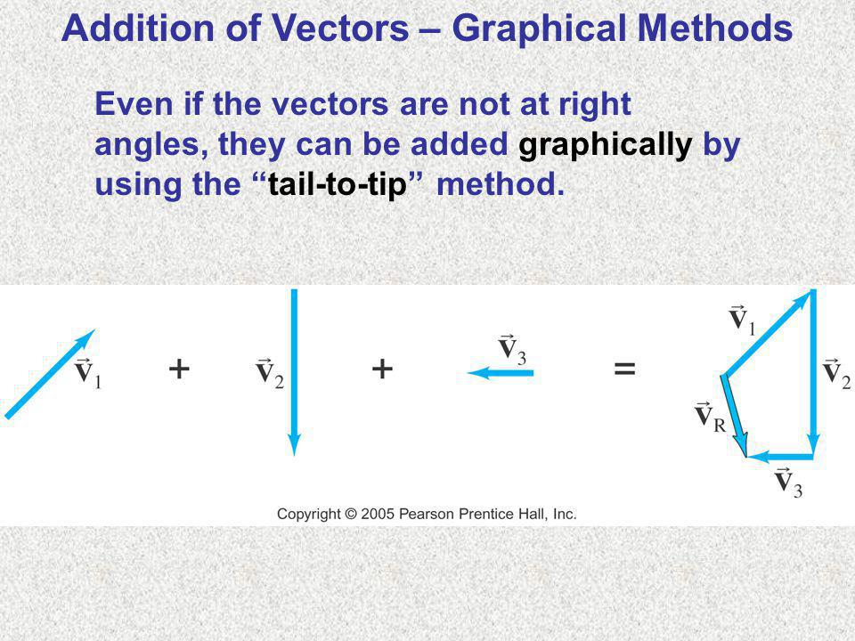 Addition of Vectors – Graphical Methods