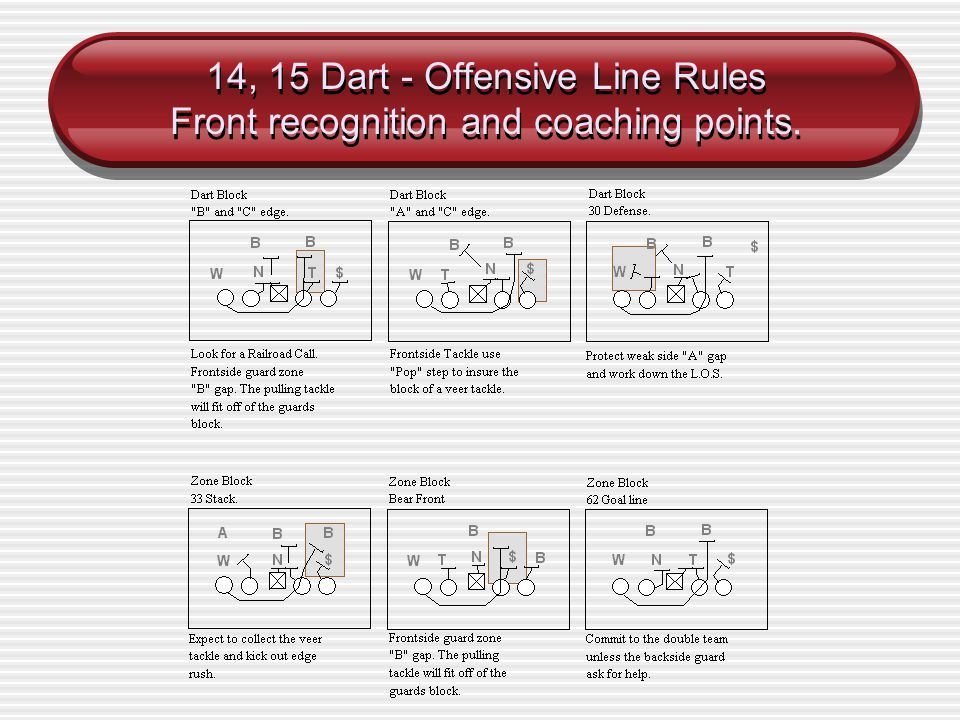 14, 15 Dart - Offensive Line Rules Front recognition and coaching points.