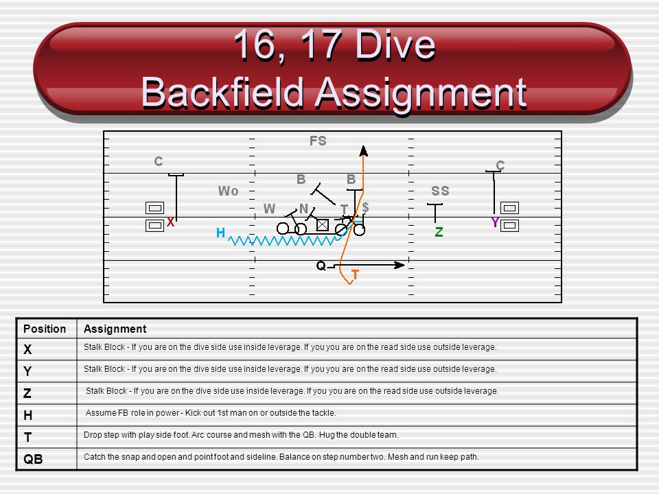 16, 17 Dive Backfield Assignment