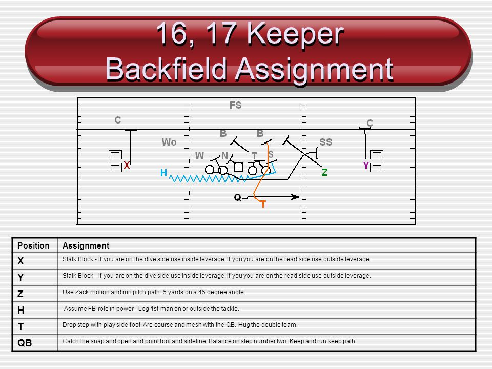 16, 17 Keeper Backfield Assignment