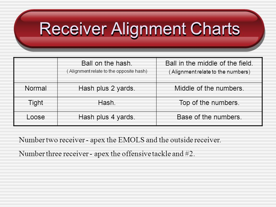 Receiver Alignment Charts