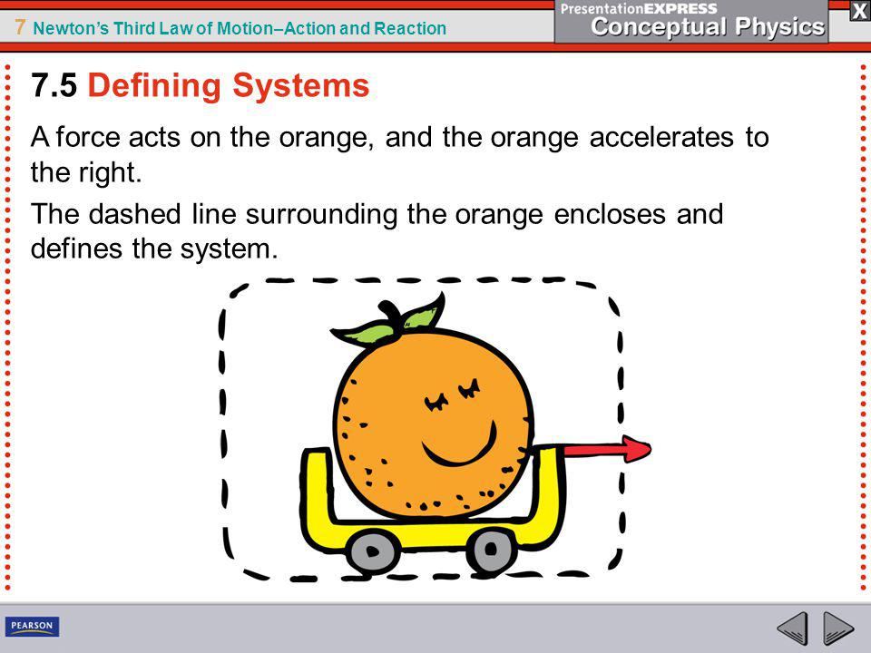 7.5 Defining Systems A force acts on the orange, and the orange accelerates to the right.