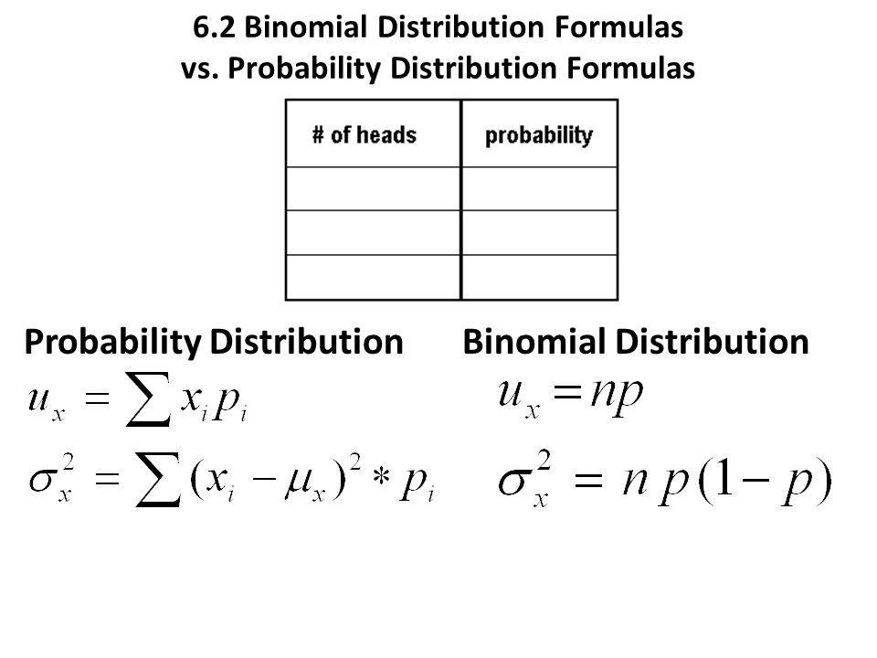 Probability Distribution Binomial Distribution