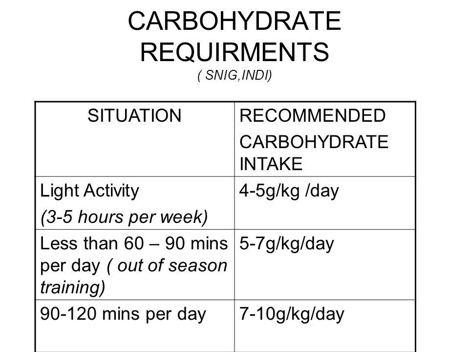 CARBOHYDRATE REQUIRMENTS ( SNIG,INDI)