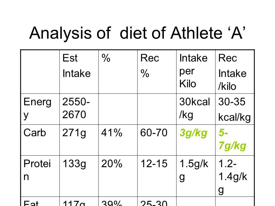 Analysis of diet of Athlete 'A'