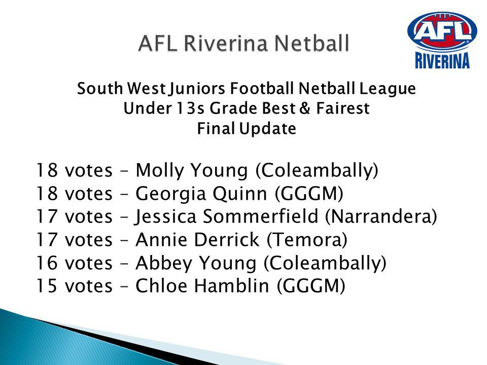 AFL Riverina Netball 18 votes – Molly Young (Coleambally)