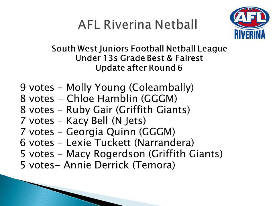 AFL Riverina Netball 9 votes – Molly Young (Coleambally)