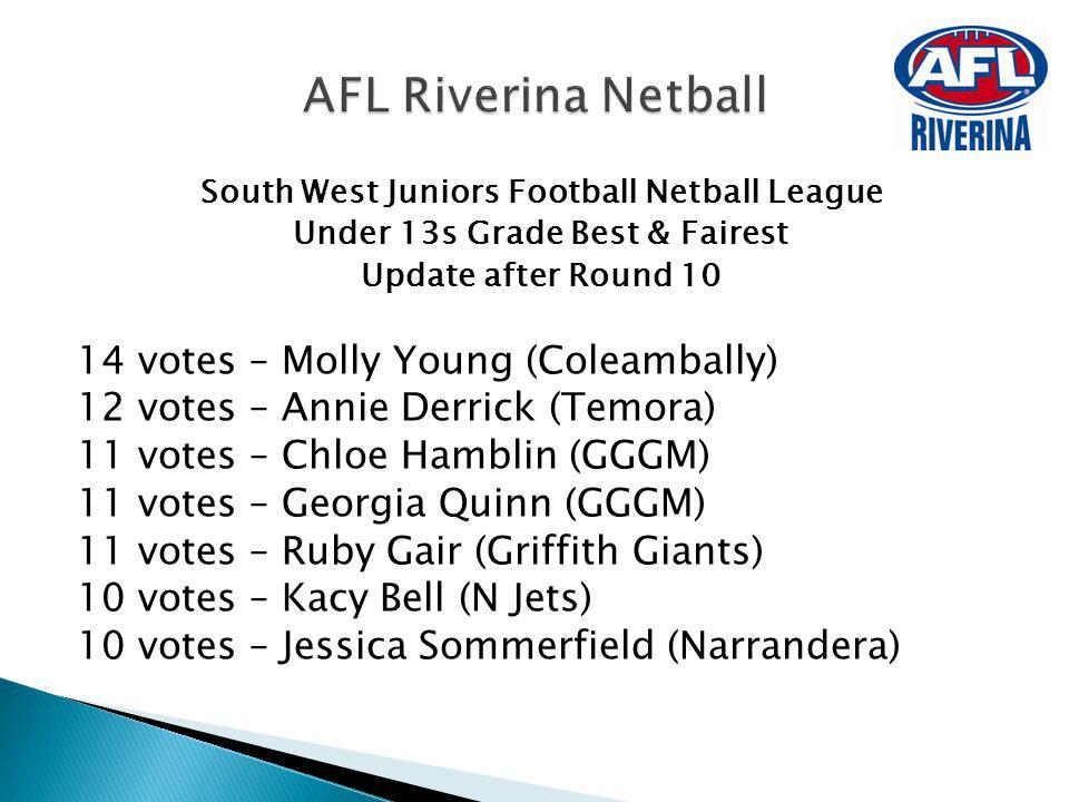 AFL Riverina Netball 14 votes – Molly Young (Coleambally)