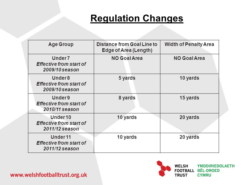 Regulation Changes Age Group
