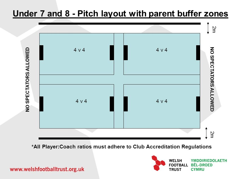 Pitch layout with parent buffer zones