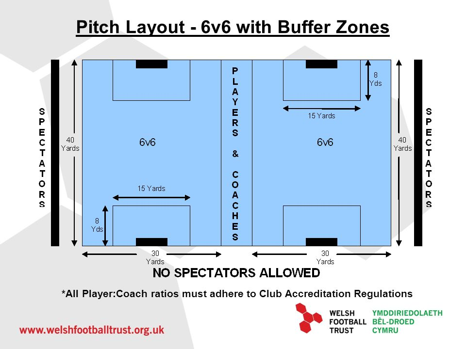 Pitch Layout - 6v6 with Buffer Zones