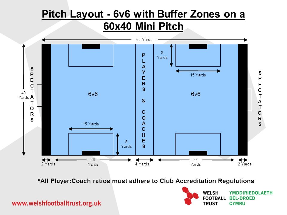 Pitch Layout - 6v6 with Buffer Zones on a 60x40 Mini Pitch