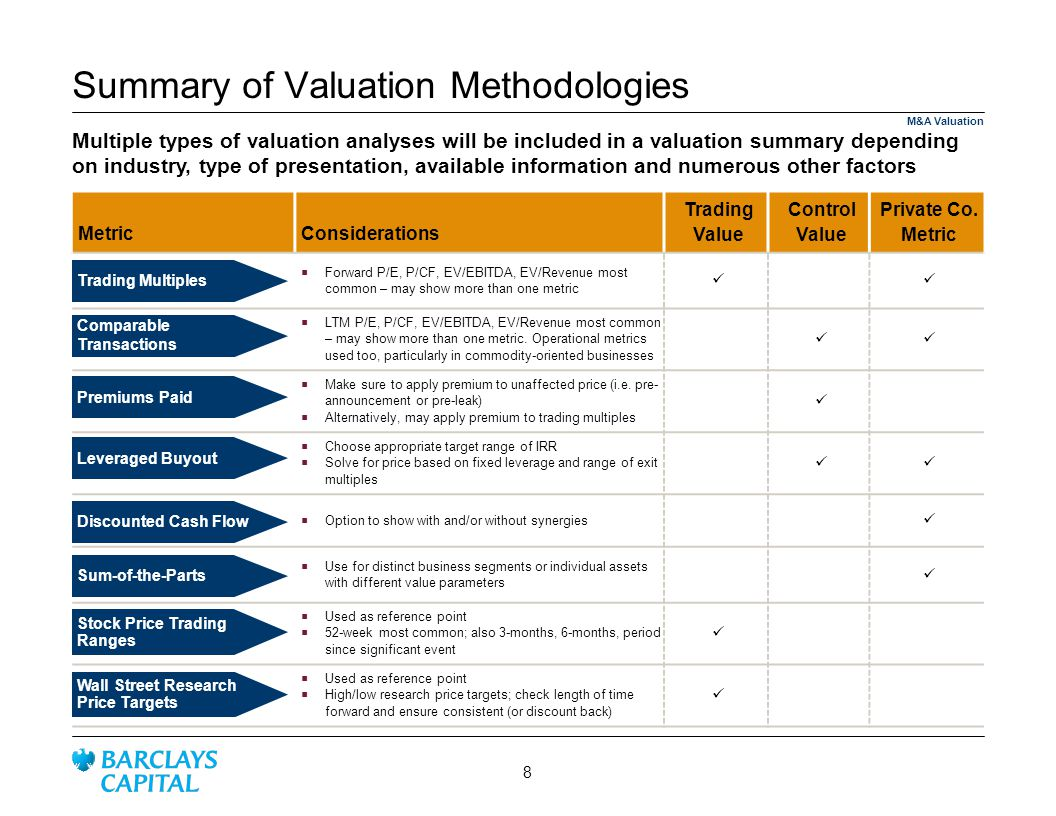 Summary of Valuation Methodologies