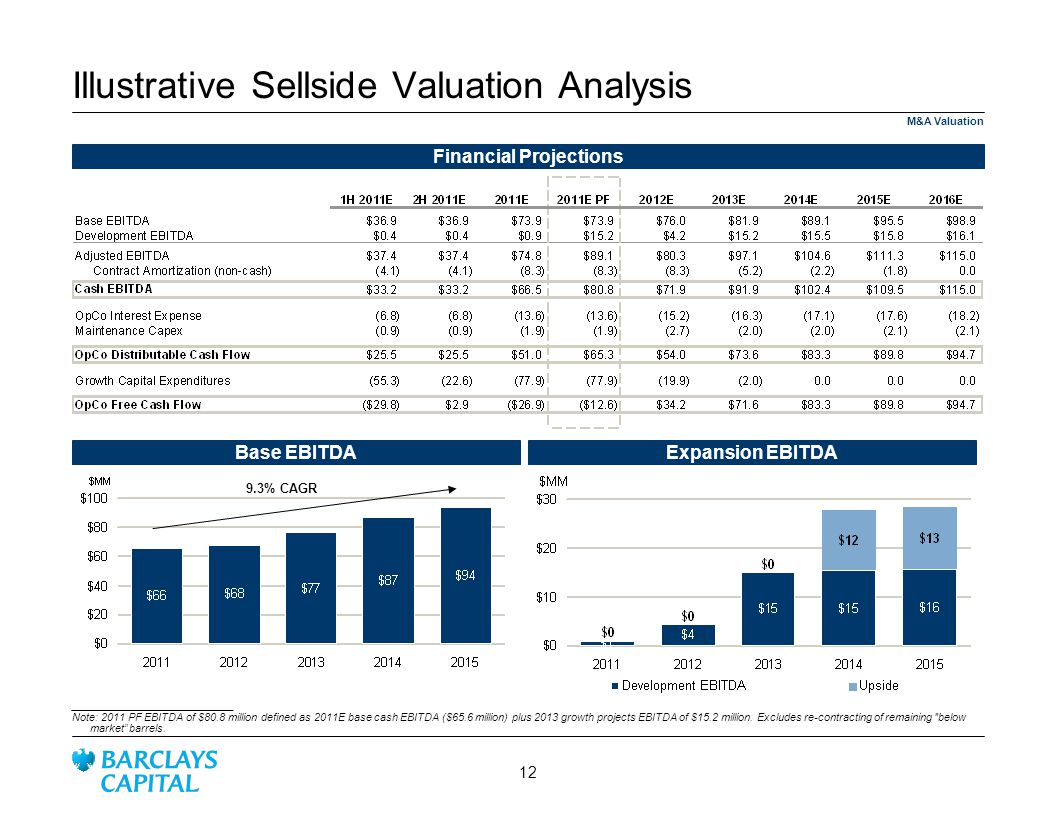 Illustrative Sellside Valuation Analysis
