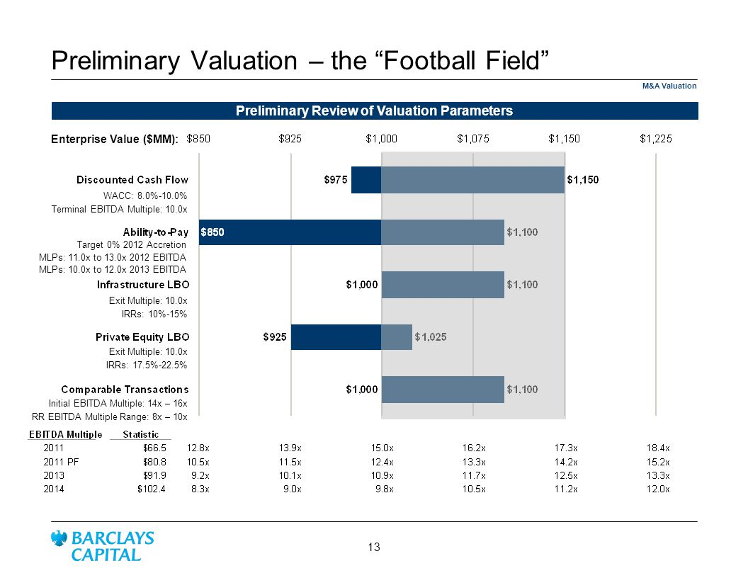 Preliminary Valuation – the Football Field