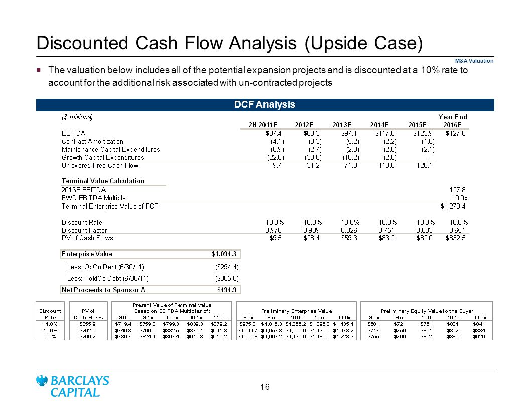 Discounted Cash Flow Analysis (Upside Case)