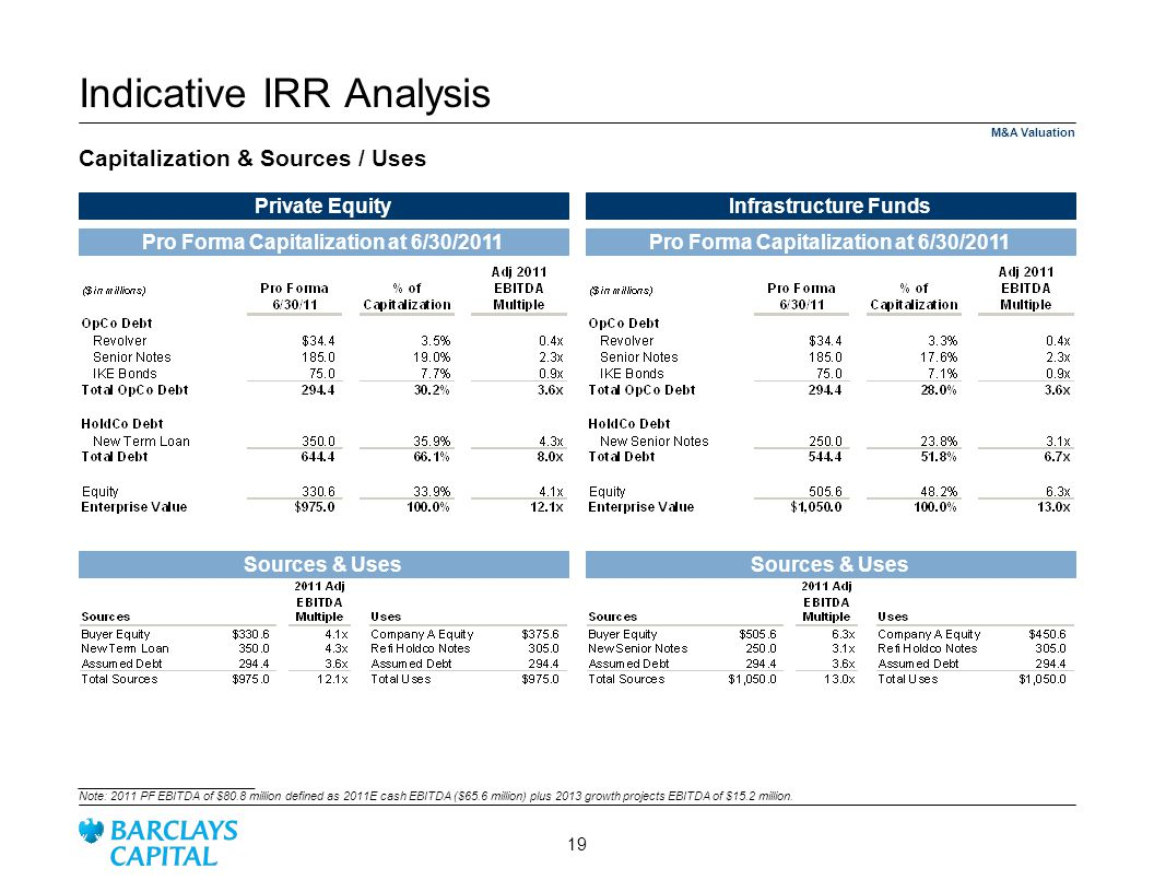 Indicative IRR Analysis