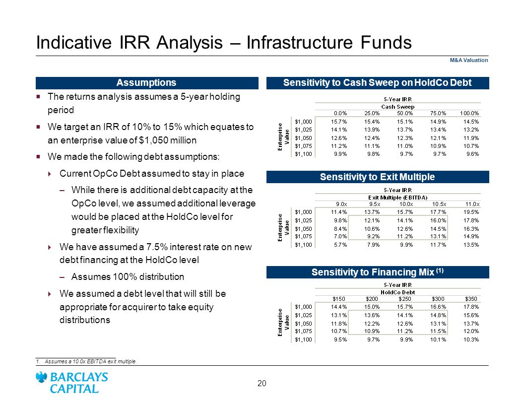 Indicative IRR Analysis – Infrastructure Funds