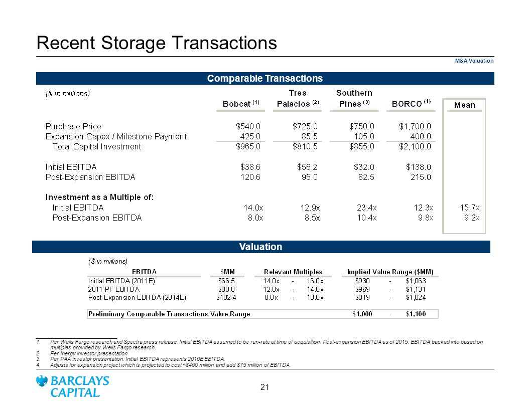 Recent Storage Transactions