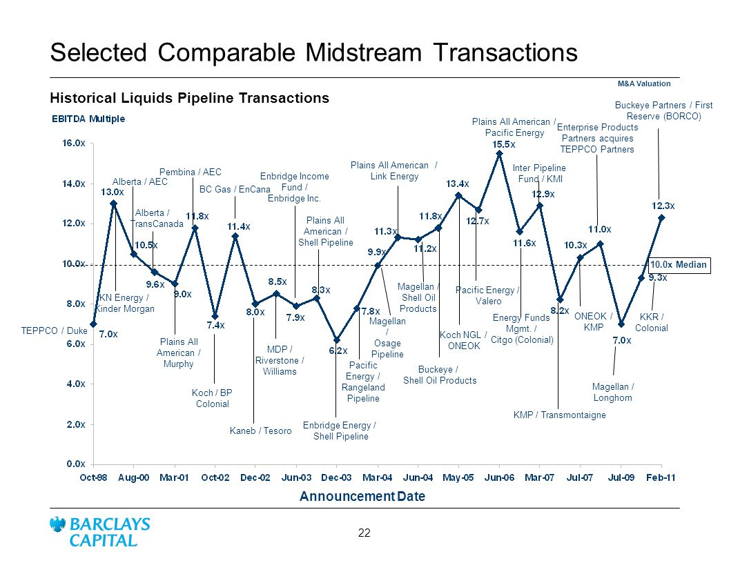 Selected Comparable Midstream Transactions