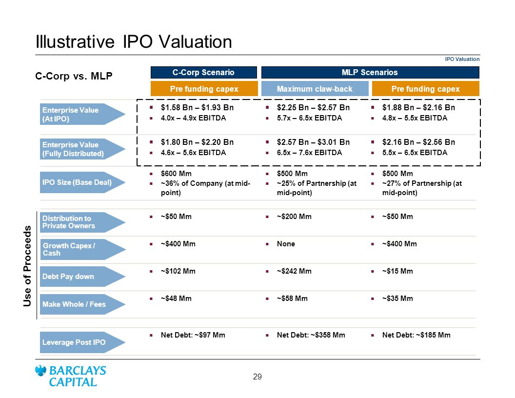Illustrative IPO Valuation