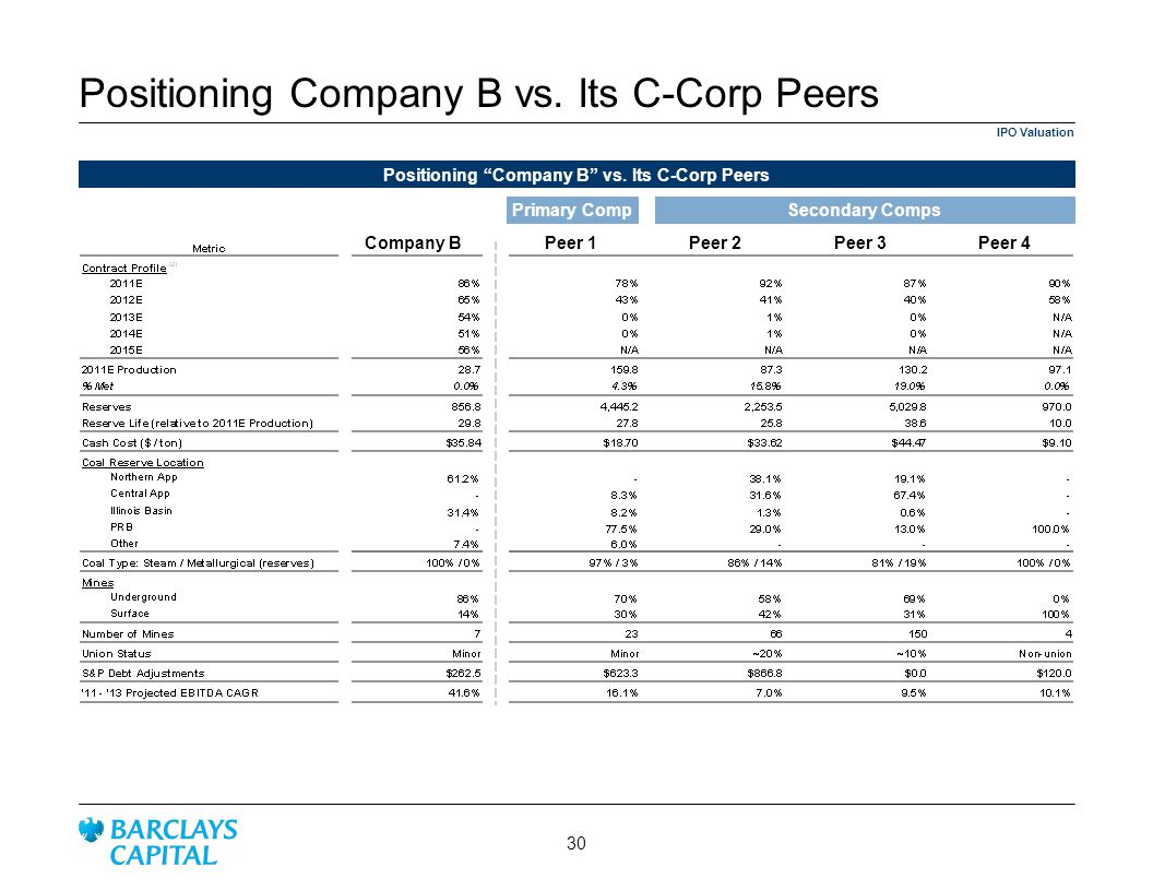 Positioning Company B vs. Its C-Corp Peers