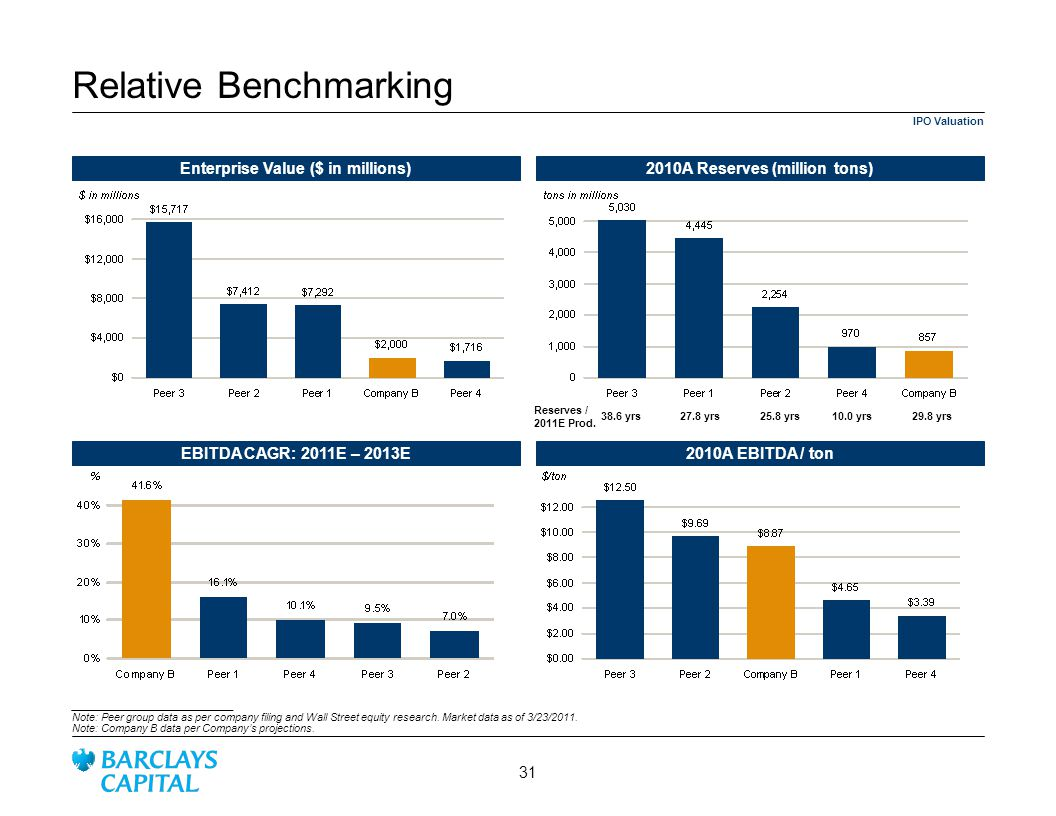 Relative Benchmarking