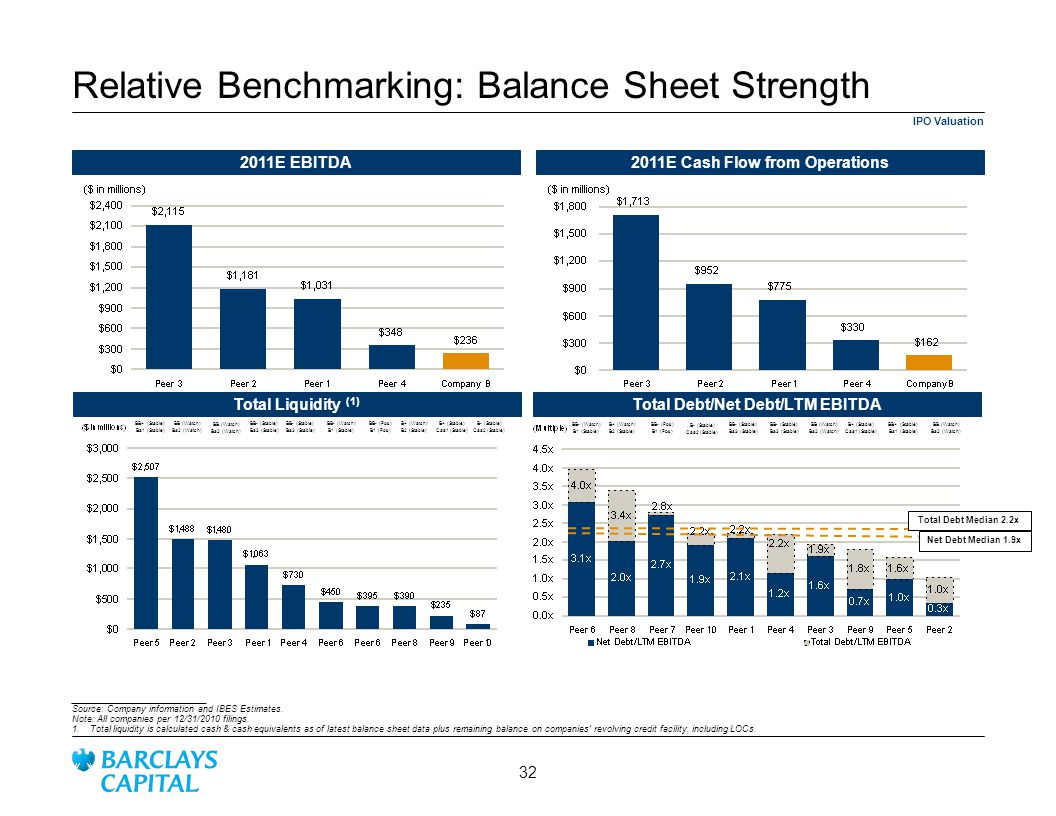 Relative Benchmarking: Balance Sheet Strength