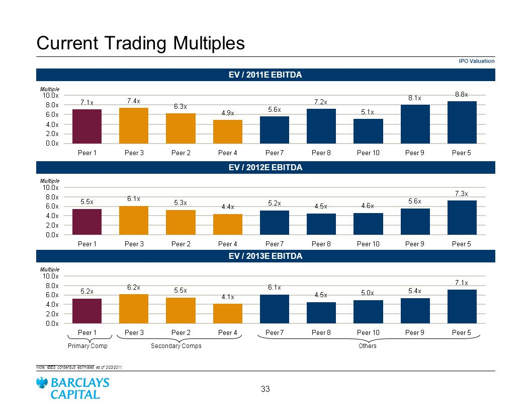 Current Trading Multiples