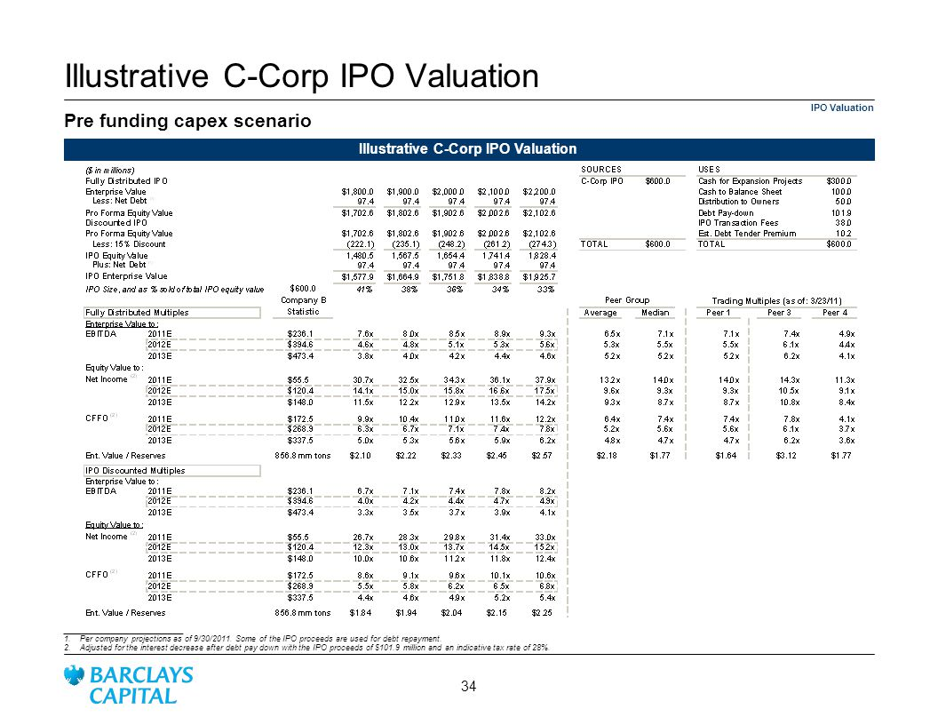 Illustrative C-Corp IPO Valuation