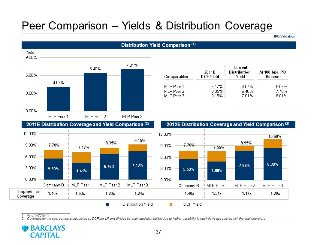 Peer Comparison – Yields & Distribution Coverage