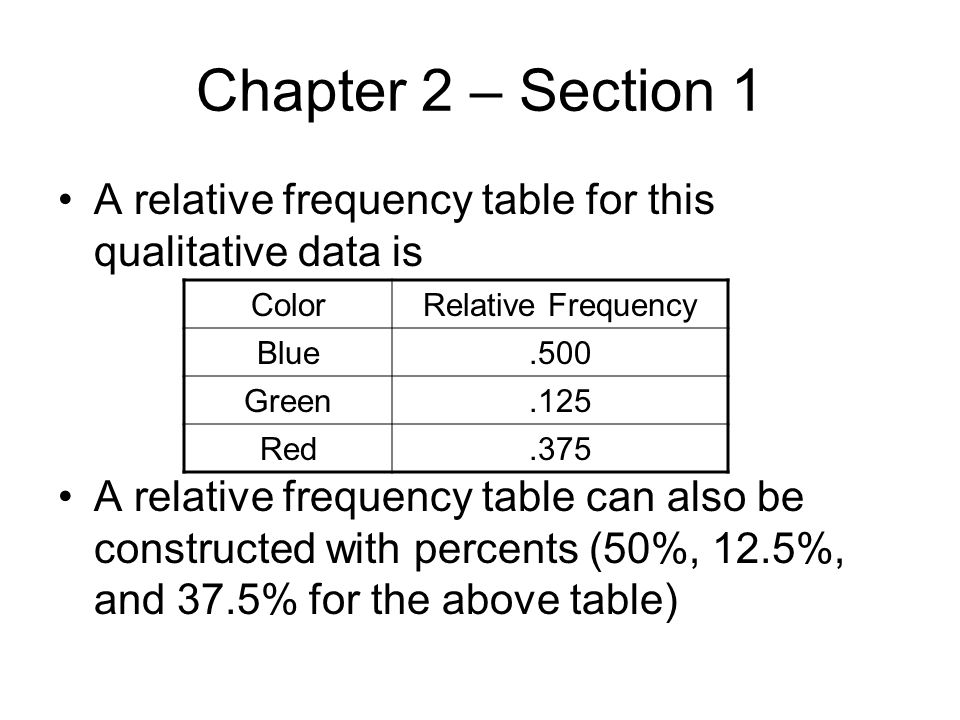 Chapter 2 – Section 1 A relative frequency table for this qualitative data is.