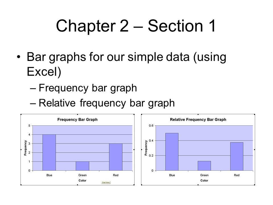 Chapter 2 – Section 1 Bar graphs for our simple data (using Excel)
