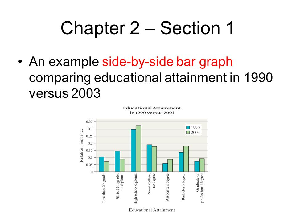 Chapter 2 – Section 1 An example side-by-side bar graph comparing educational attainment in 1990 versus 2003.