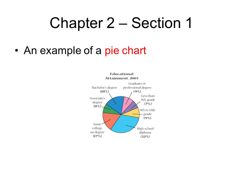 Chapter 2 – Section 1 An example of a pie chart