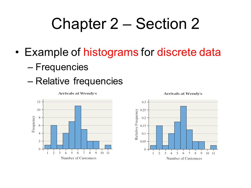 Chapter 2 – Section 2 Example of histograms for discrete data