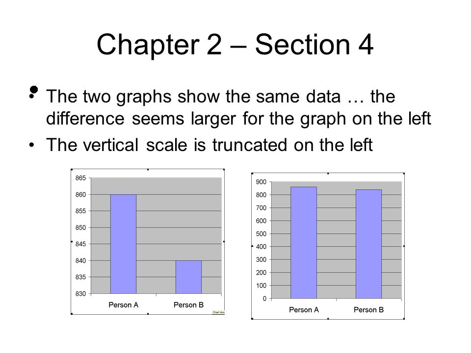 Chapter 2 – Section 4 The two graphs show the same data … the difference seems larger for the graph on the left.
