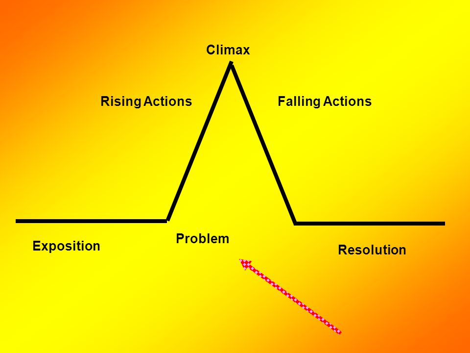 Exposition Problem Rising Actions Climax Falling Actions Resolution