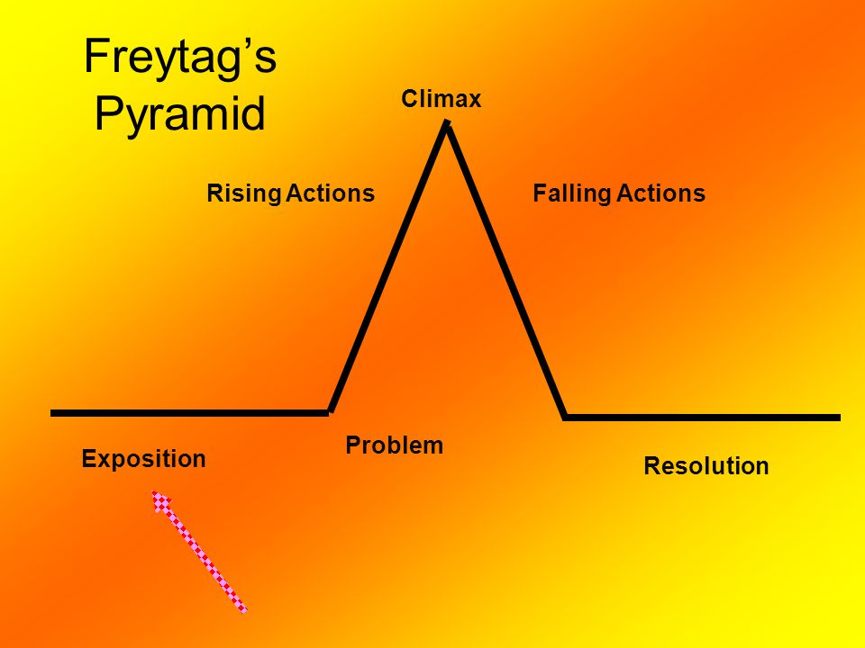 Freytag's Pyramid Exposition Problem Rising Actions Climax