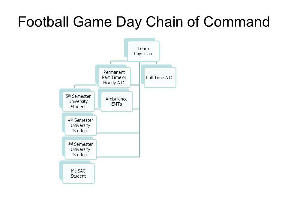 Football Game Day Chain of Command