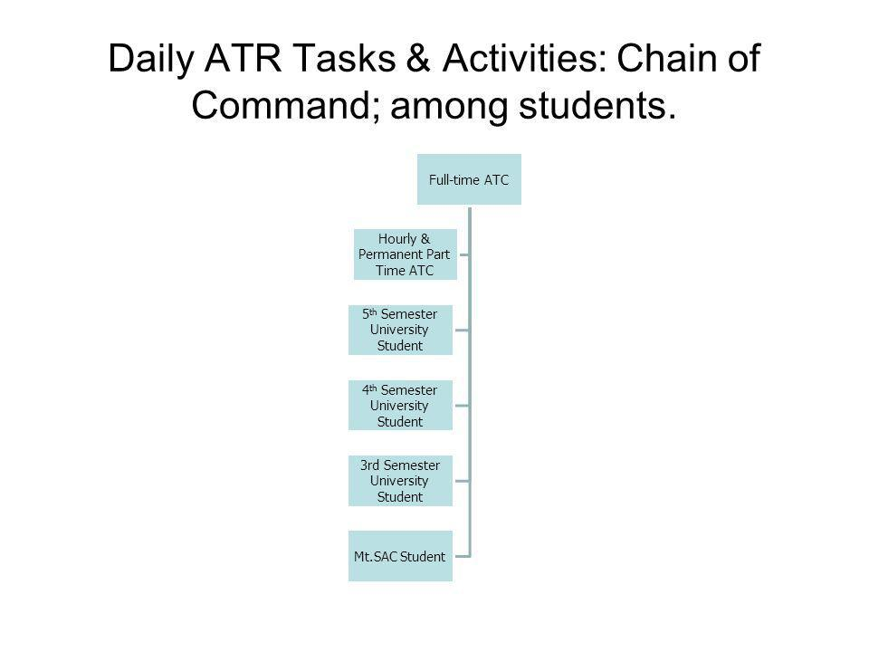 Daily ATR Tasks & Activities: Chain of Command; among students.