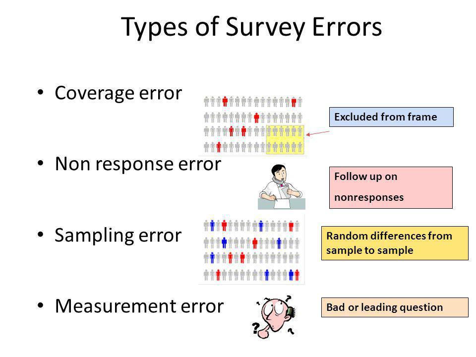 Types of Survey Errors Coverage error Non response error